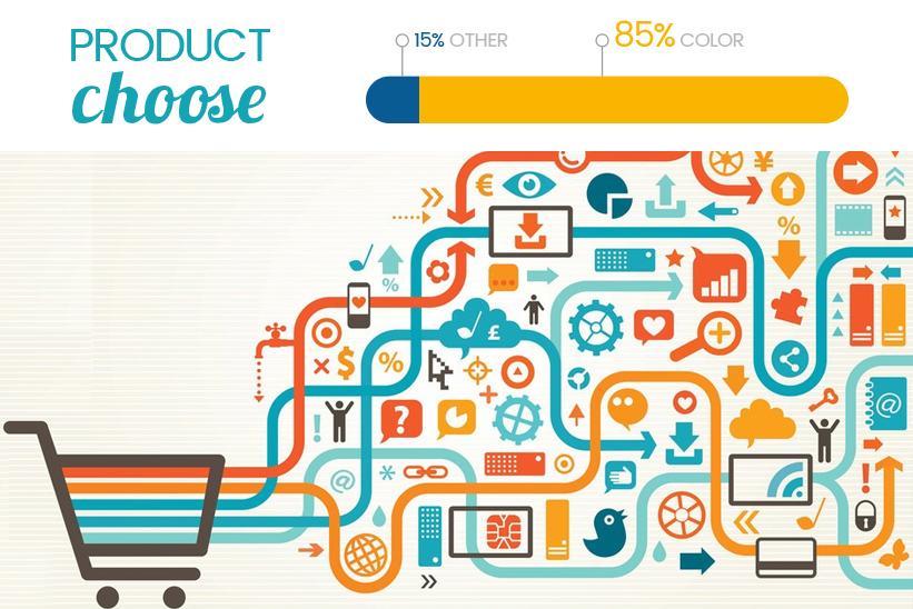 Neuromarketing: il colore influenza gli acquisti