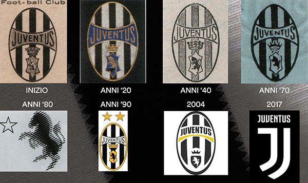 Evoluzione del Logo Juventus